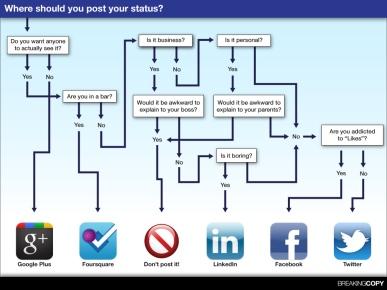 social_media_status_infographic-01