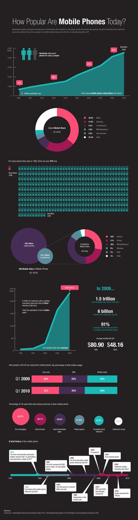 mobile-phones-infographic