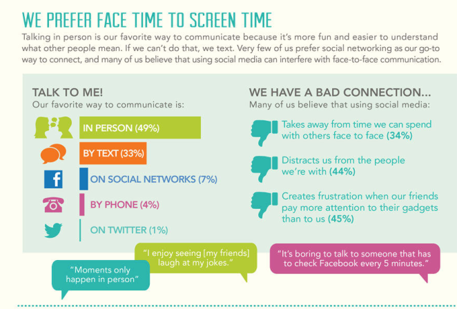 Face Time to Screen Time