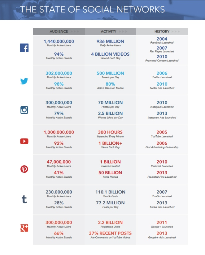 State of Social Media